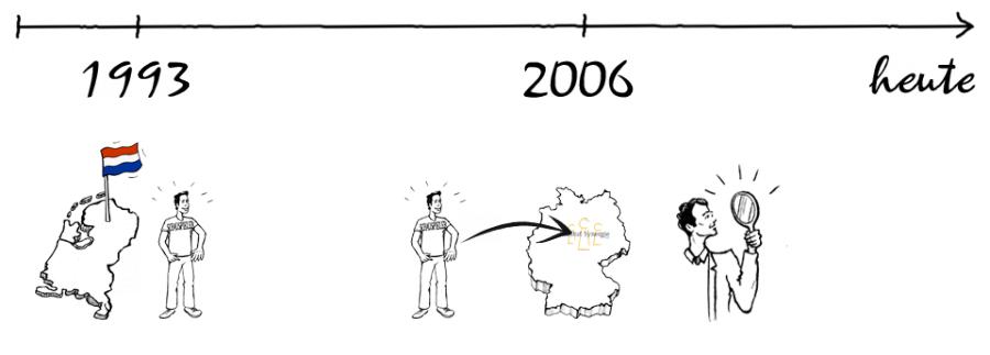 Zeitstrahl1-900x323